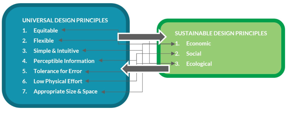 Figure 2 Alignment Between Universal Design And Sustainable