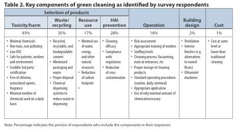 Green Cleaning In Healthcare Current Practices And