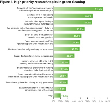 Environmental research paper topics