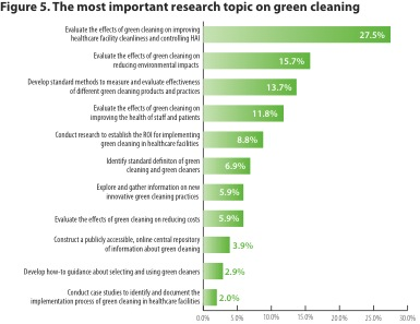 Environmental impact of cleaning agents for Household survey questionnaire design